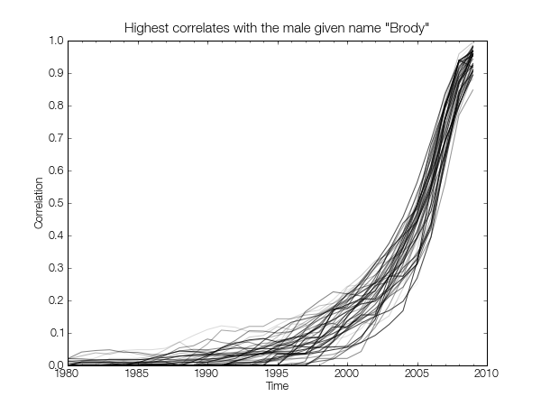 Highest correlates with the male given name